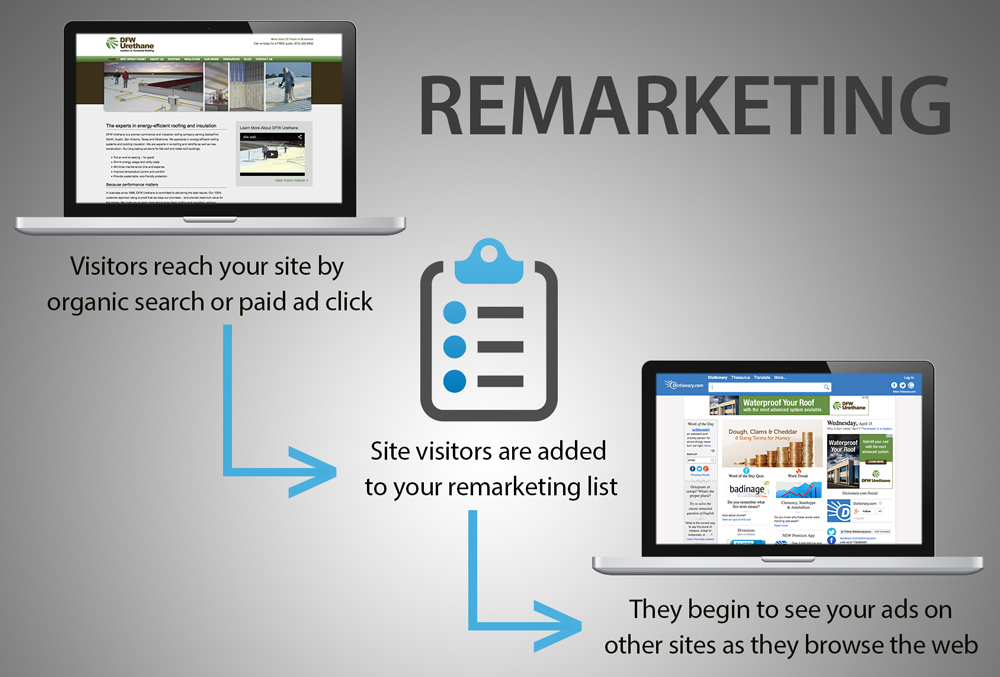 Sell More Online Using Remarketing Campaigns